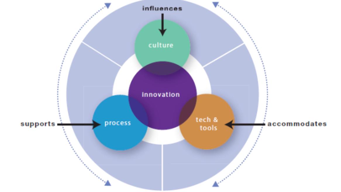 360 magazine イノベーションを起こす 場=ワークプレイス の創造