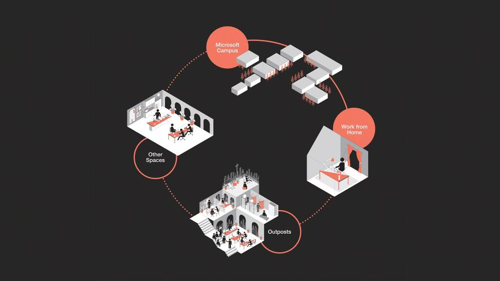 graphic showing a diagram of 4 buildings