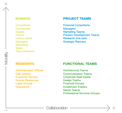 Collaboration vs Mobility chart